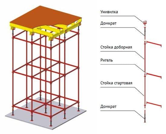 Технология сборки опалубки перекрытий на объемных стойках